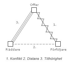 Triangelns grundroller